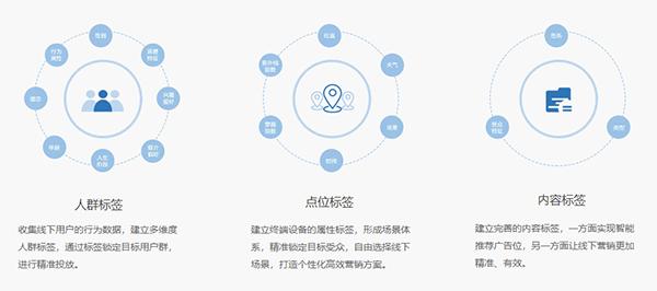 信息發布系統定位標簽